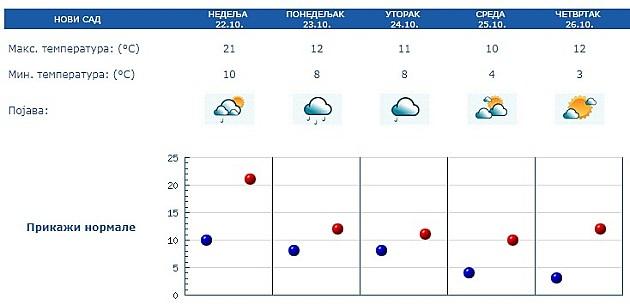 Meteoropate spremite se, od ponedeljka hladno