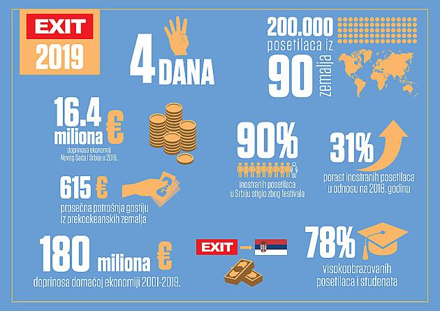 EXIT doneo rekordnih 16,4 miliona evra