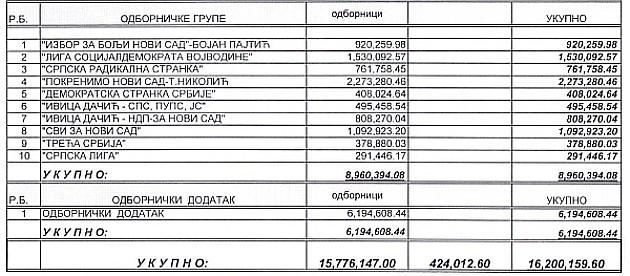 """Novosadski odbornici """"ispumpali"""" milione iz budžeta"""