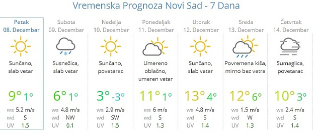 RHMZ upozorava na sneg, Srbija u žutom i narandžastom alarmu